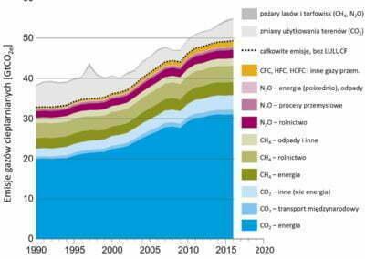 Energia odnawialna i efektywność energetyczna