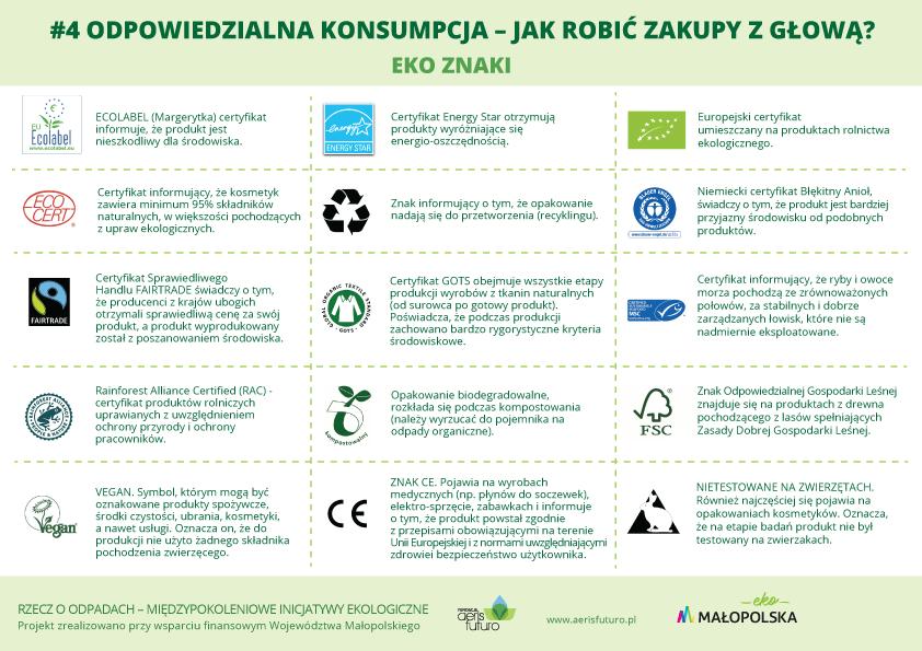 Odpowiedzialna_Konsumpcja_infografika_AerisFuturo
