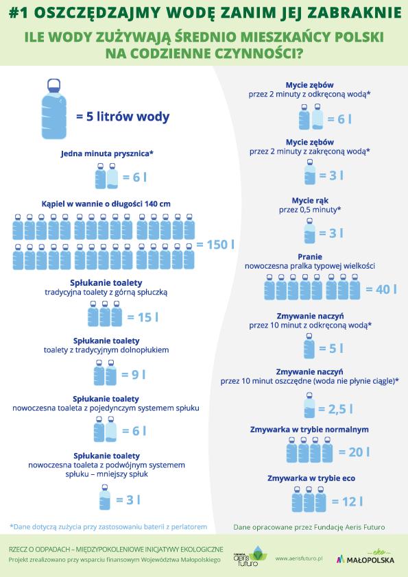 Oszczedzajmy_wode_infografika_AerisFuturo